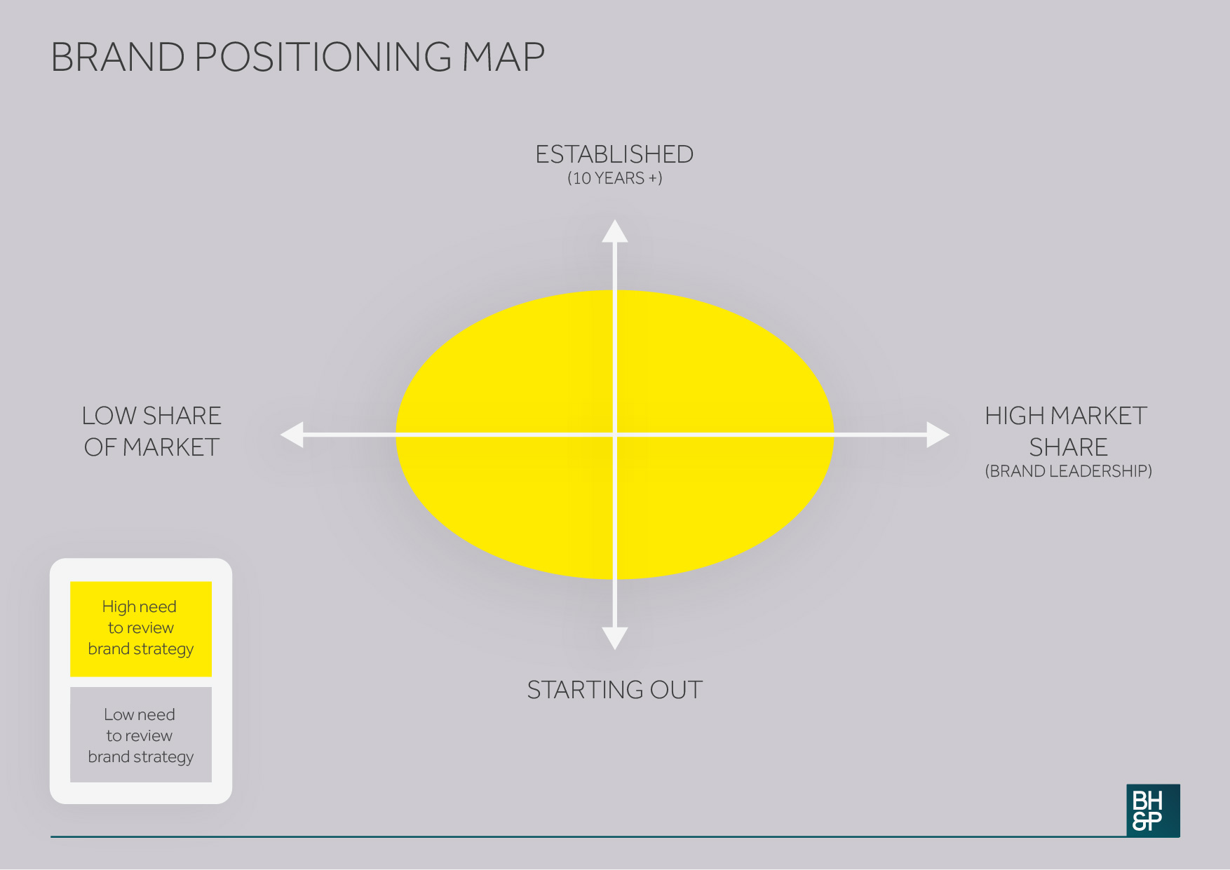 BH&P_Positioning Map