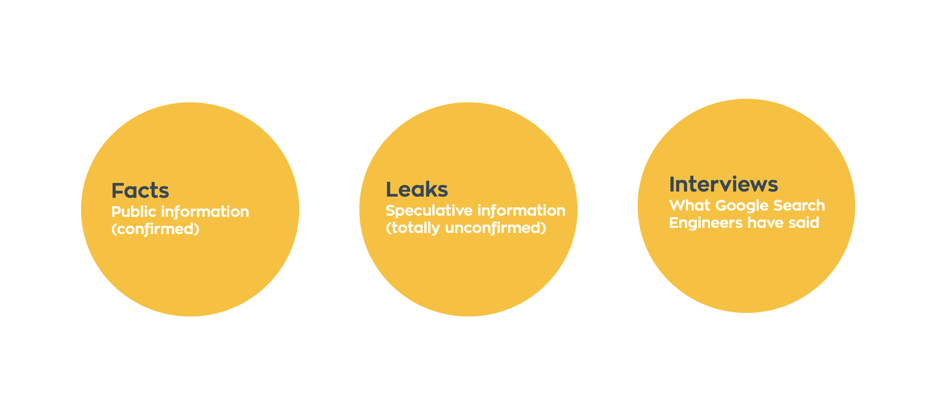 Google Algorithm - facts, leaks and interviews