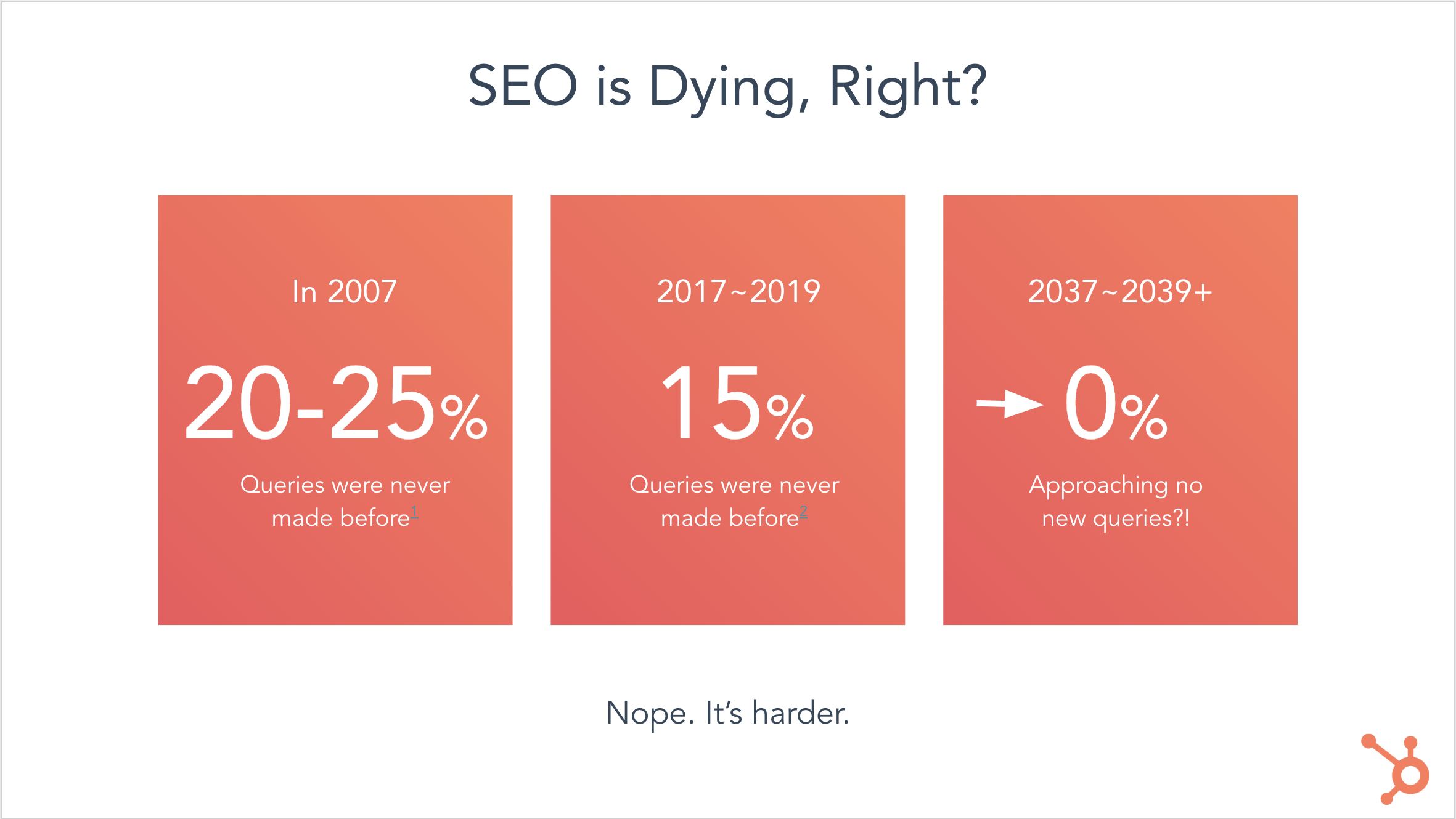 SEO is Dying, Right - Victor Pan